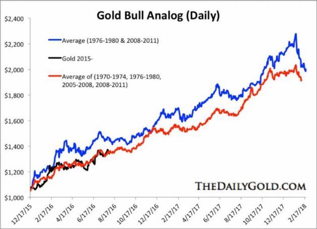 Gold Bull Market Average Timeline