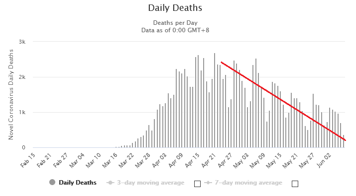 daily new deaths from COVID-19