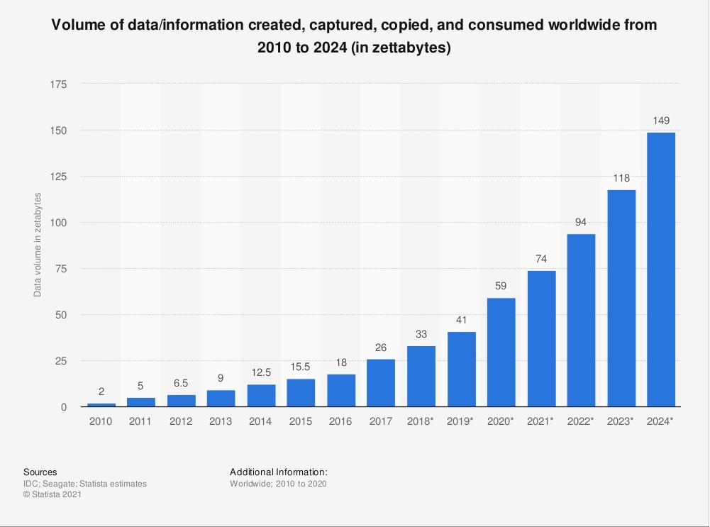 volume of consumer data consumed