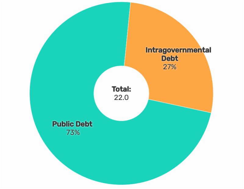 U.S. National Debt Pie Chart