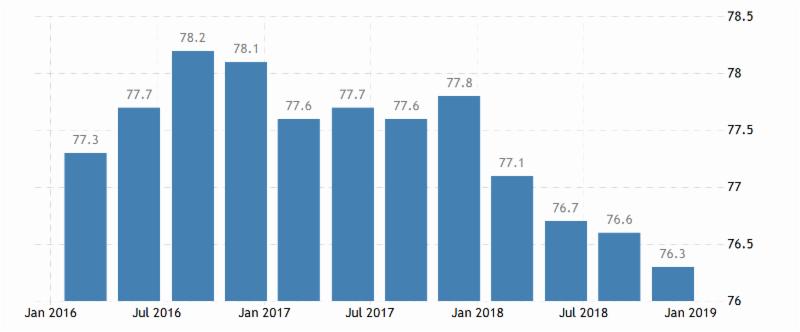 Trading Economics U.S. Households GDP to Debt Ratio