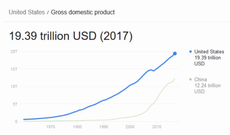 Historical chart comparing U.S. GDP vs China GDP