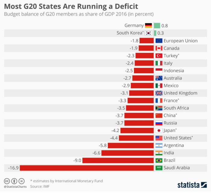 Budget Balance Showing G20 State Deficits