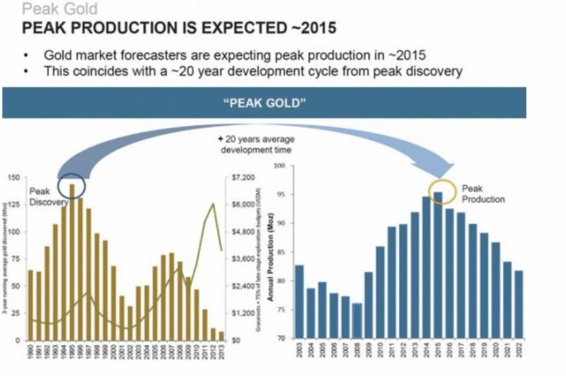 2015 Peak Gold Production Forecast
