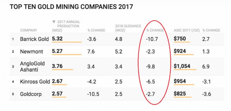 Top Ten Gold Mining Companies of 2017