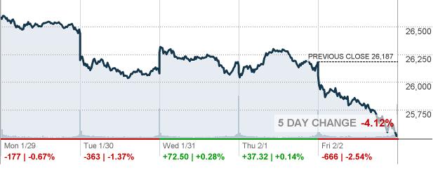 Dow Jones 5 Day Chart