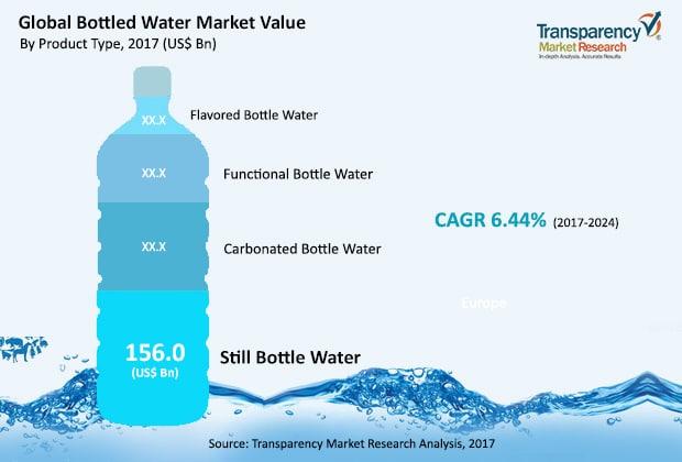 Global Bottled Water Market Breakdown