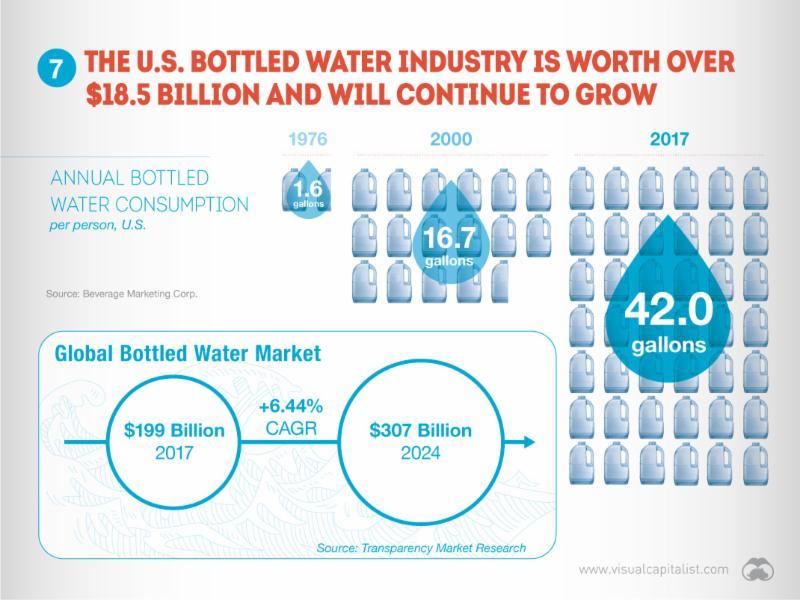 US Bottled Water Industry