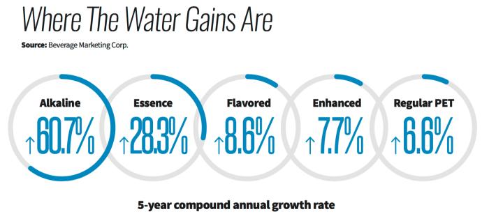 Alkaline water demand growing quickly