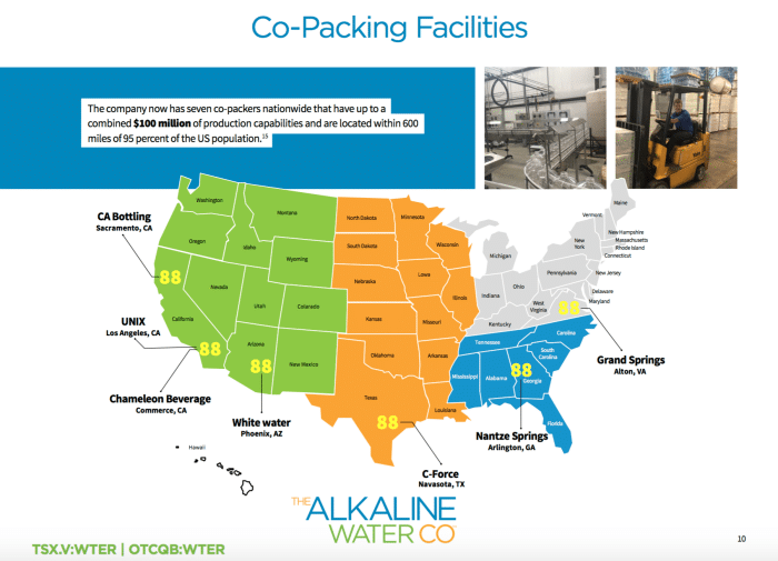 Co-packing Facilities