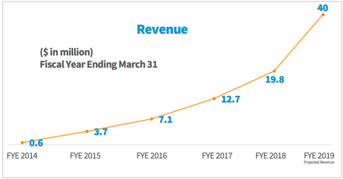Revenue growth for The Alkaline Water Company