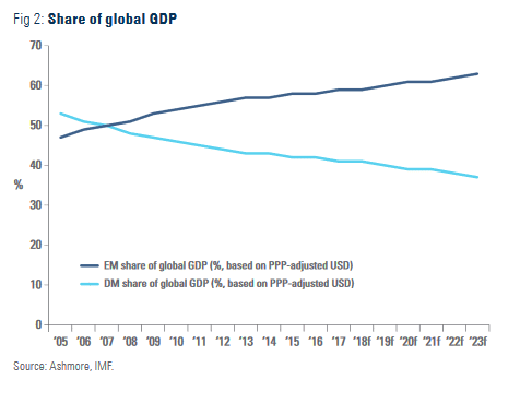 EM and DM share of global GDP from 2005 to 2023