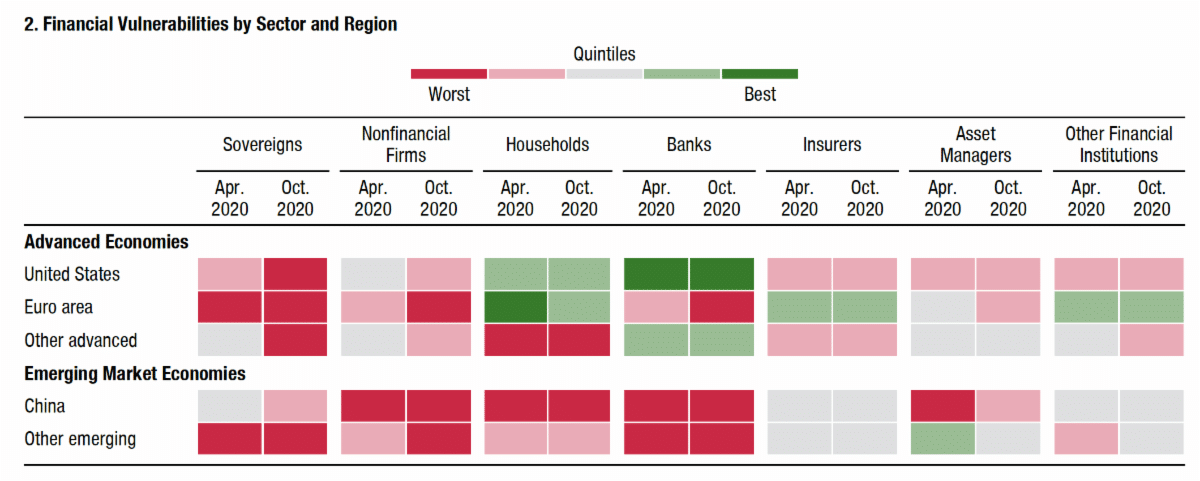 IMF chart of financial vulnerabilities by economy and sector