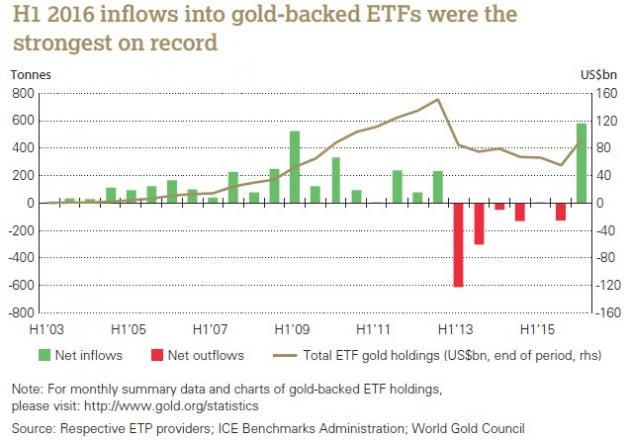 2016 gold-back ETF inflows hit record