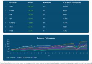 December 31, 2020 Exchange Performances Chart