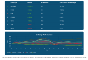exchange performances chart for week 3 of the June 2020 Stock Challenge