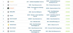 Final Top 10 Leaderboards for April 2020 Stock Challenge
