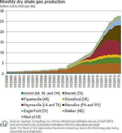 shale production