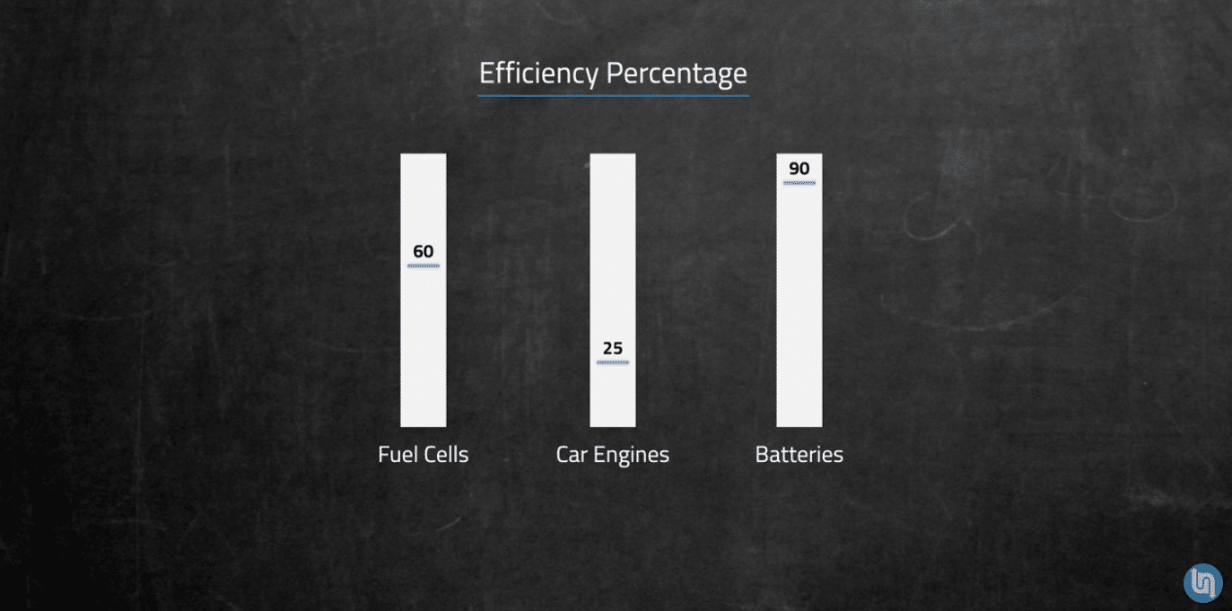 fuel cell technology efficiency comparison