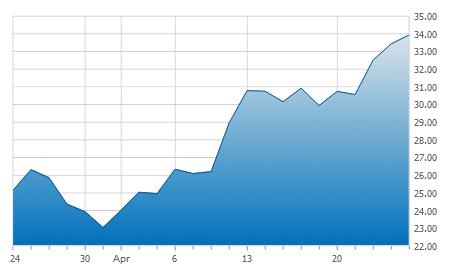 GDX 1-Month Chart