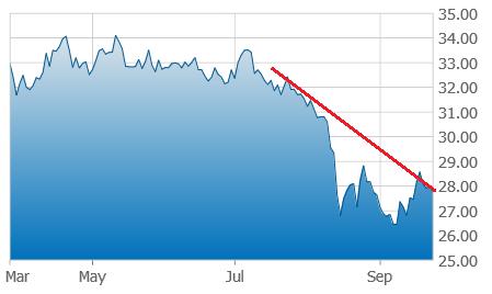 GDXJ and Coro Mining decline