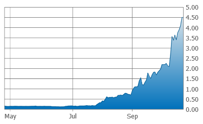GGI chart