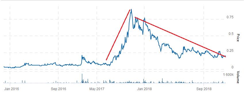 Giga Metals stock chart