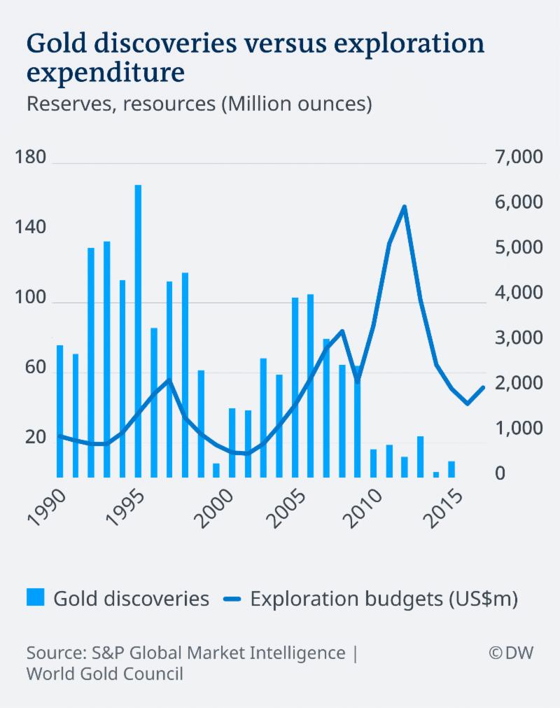 Gold discoveries versus exploration