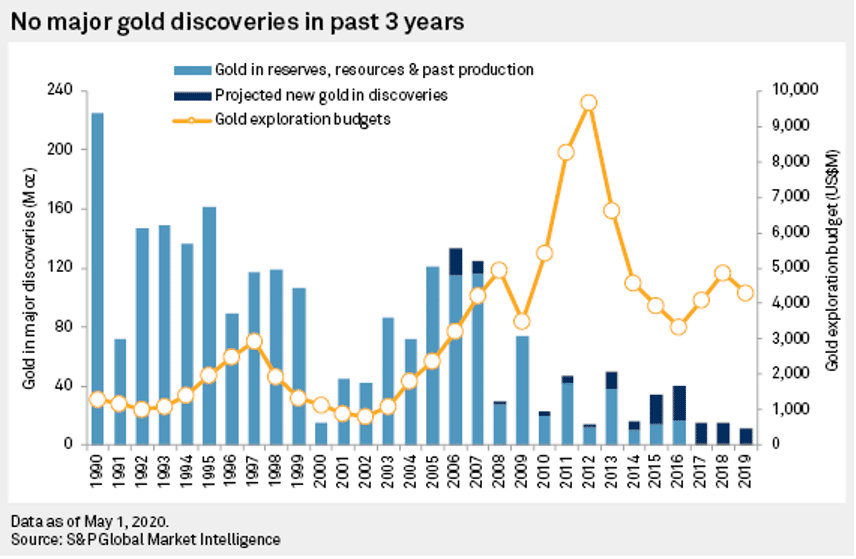 S&P Global Market Intelligence Chart of major gold discoveries between 1990 to 2019