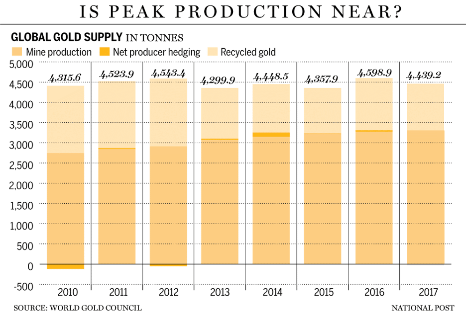 World Gold Council chart of gold production between 2010 and 2017