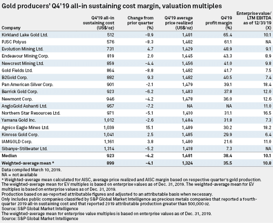 S&P Global chart of the all-in sustaining cost margin and valuation multiples for gold producers in Q4 2019