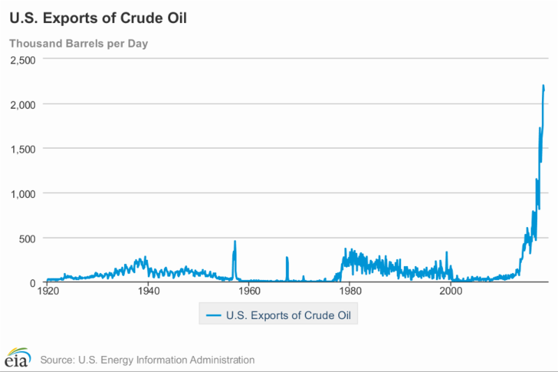 US Exports of Crude