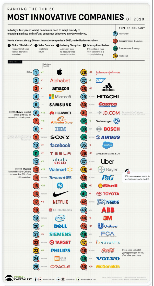 Top 50 Most Innovative Companies of 2020