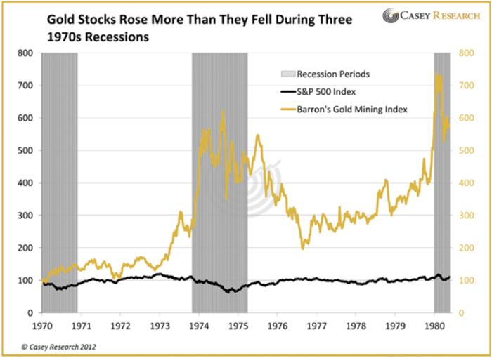 Gold Stocks During Recession