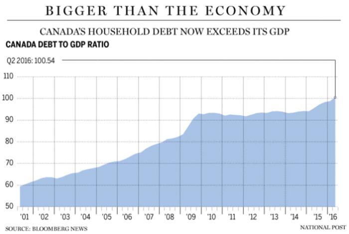 Canada's Household Debt