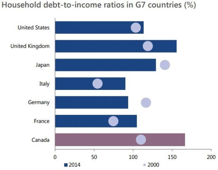 Household debt-to-income ratios