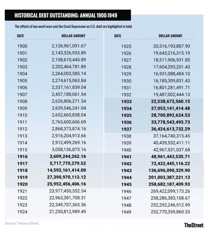 history of U.S. debt