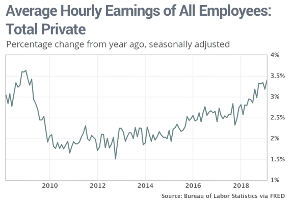 hourly earnings increased to a near decade high in 2019