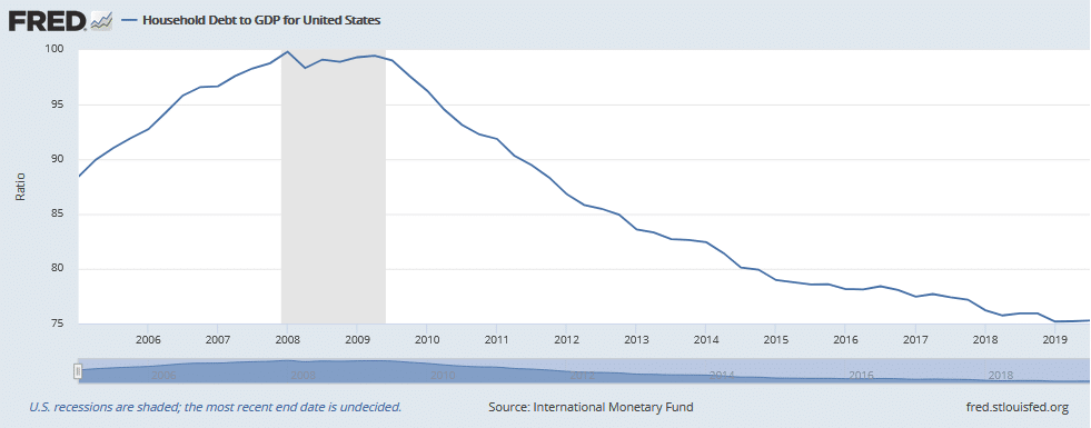 household debt declined massively from 2008 to 2019