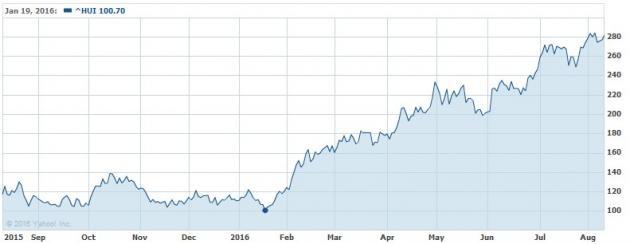 HUI one year chart