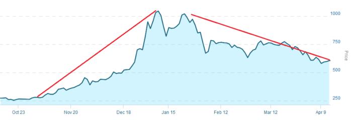 6 month chart for marijuana index