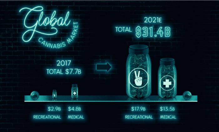 Global Cannabis Market