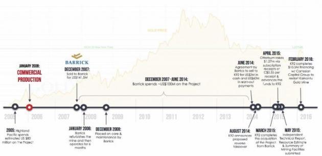 K92 Mining timeline