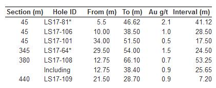 KG results