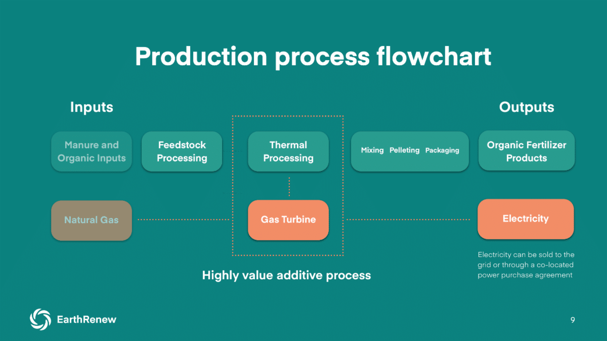 earthrenew's production process flowchart