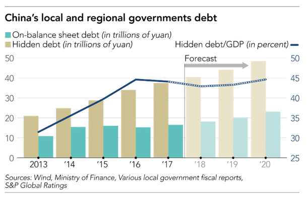 China local and regional government debt