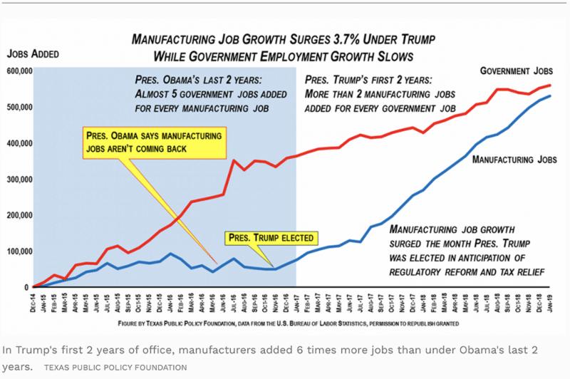 Manufacturing Jobs Soar Under President Trump
