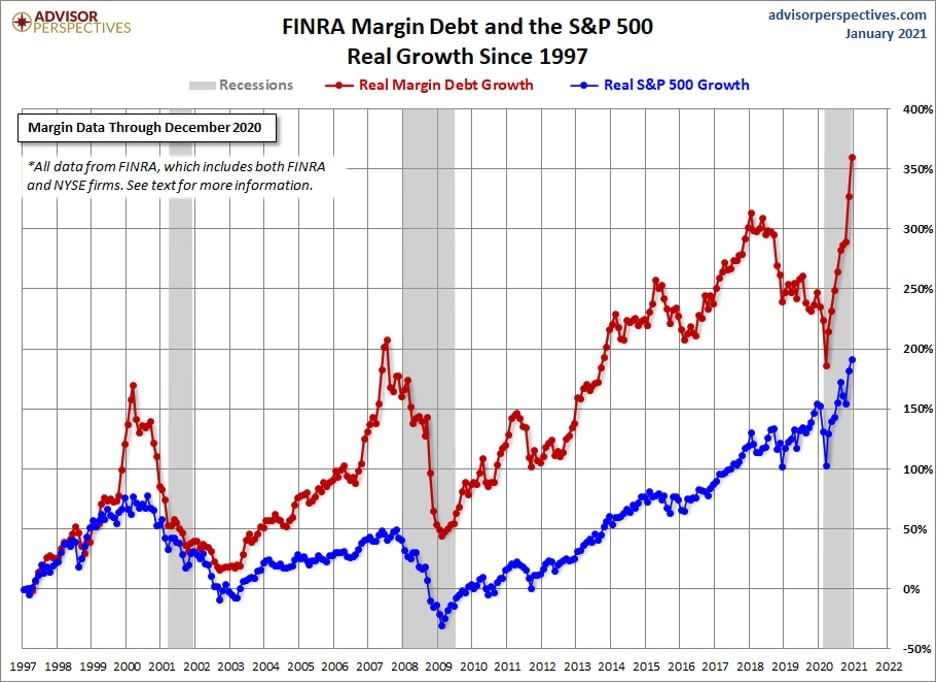 chart of FINRA margin debt and the S&P 500