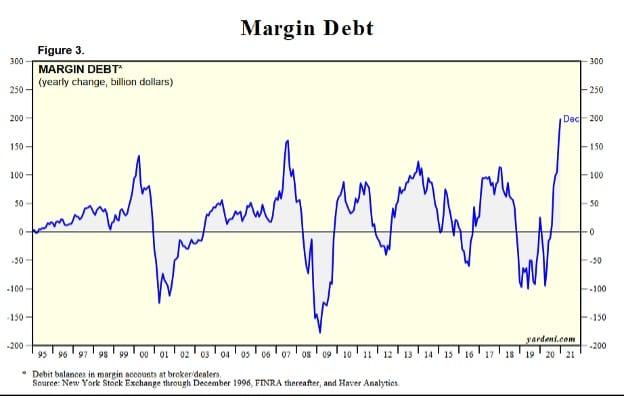 Chart of margin debt between 1995 and 2021