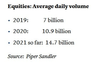 chart of the average trading volume of equities between 2019 and 2020